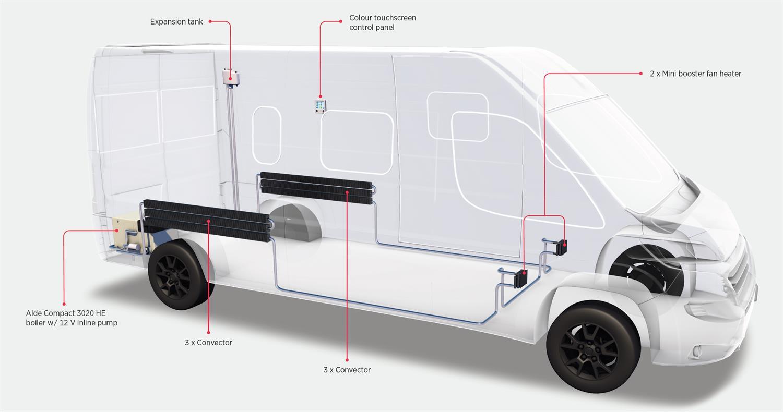 Alde Panel Van (Campervan) Heating Kit Layout