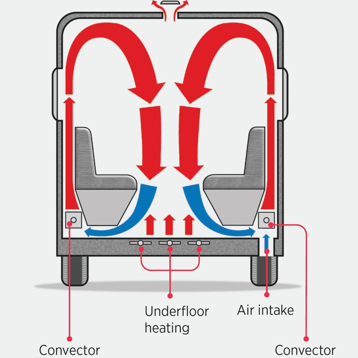 Convection heating of the Alde campervan heating system