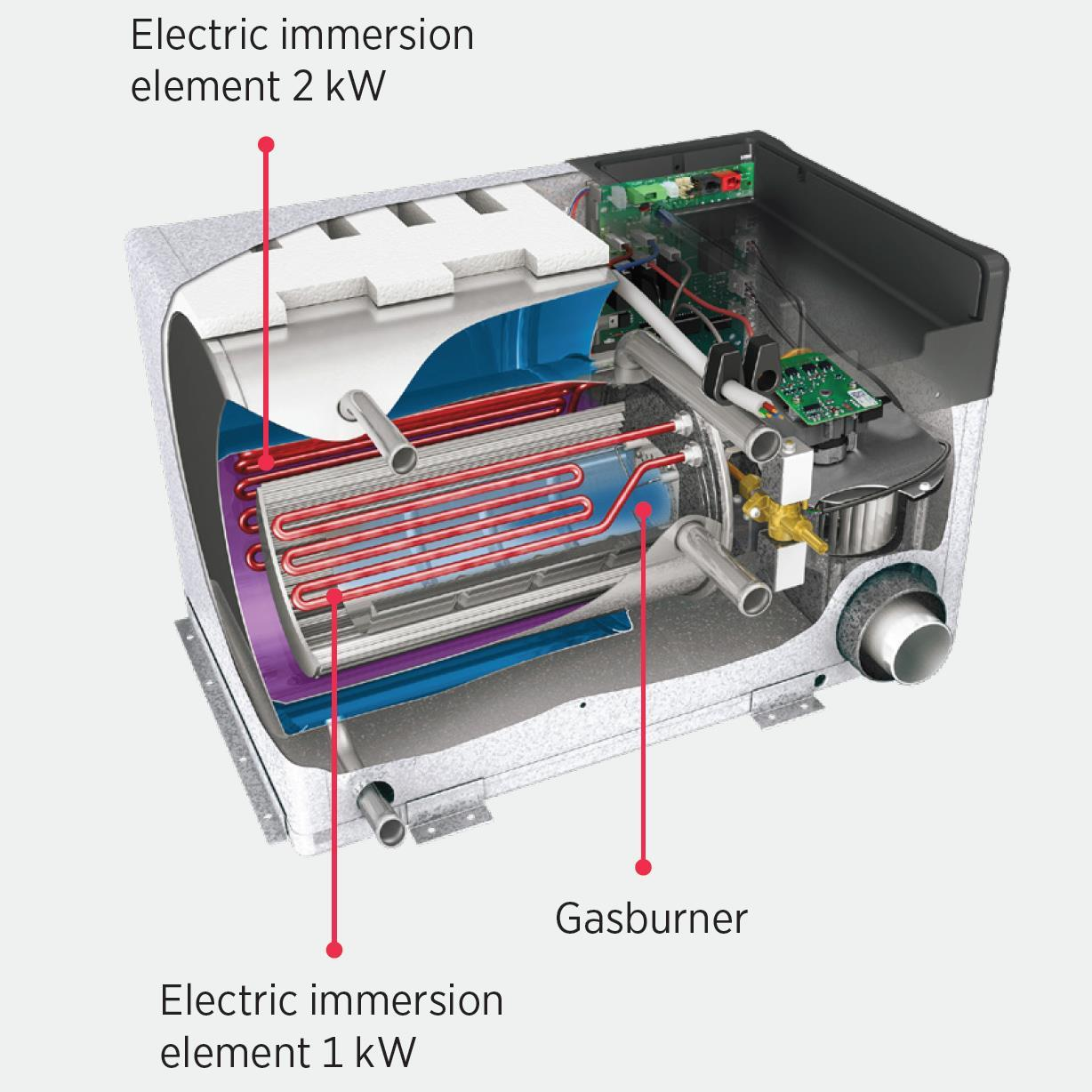 The Alde boiler heats up the glycol fluid using a gas burner or electric immersion elements.