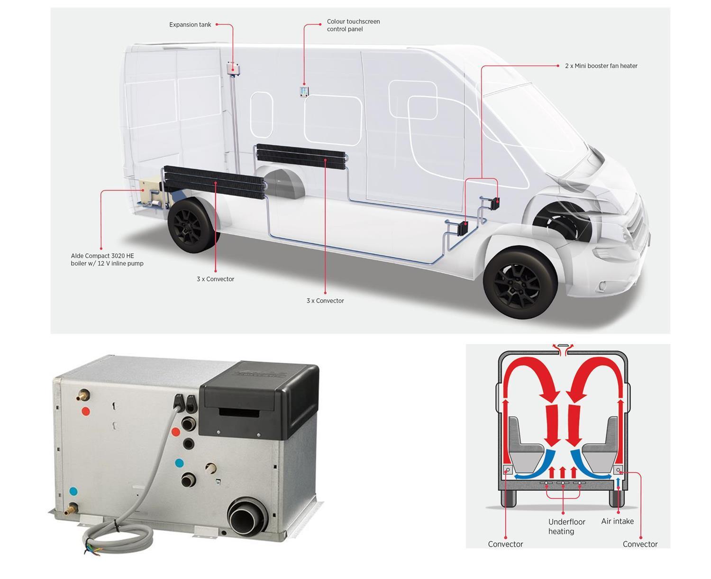 How does the Alde campervan heating system work?