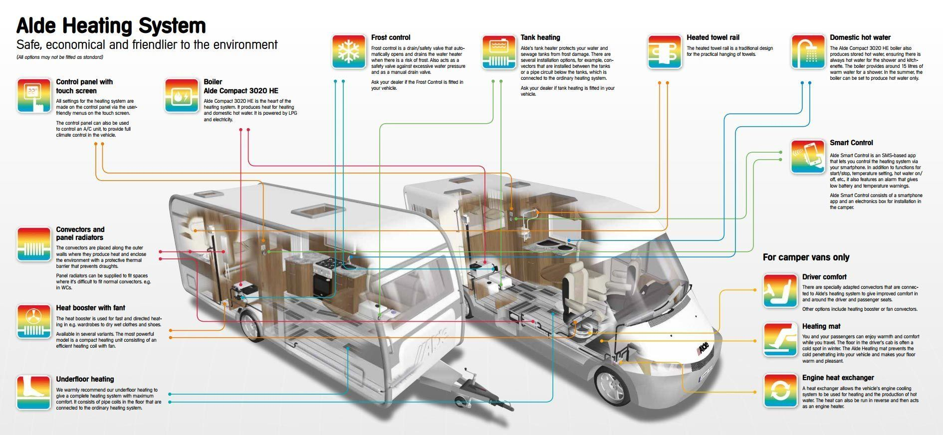 Alde Heating in Caravans and Motorhomes | Leisureshopdirect Caravan Blog