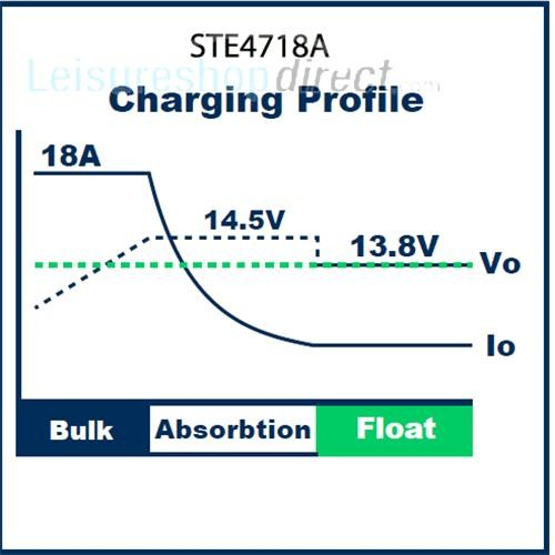 stelling 3 stage 18amp leisure battery charger image 2