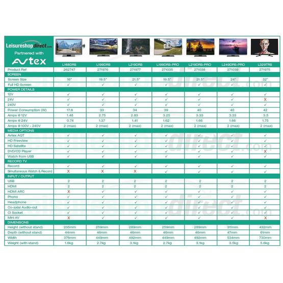 "Avtex L219DRS-PRO TV - 21.5"" Full HD LED Screen image 8"