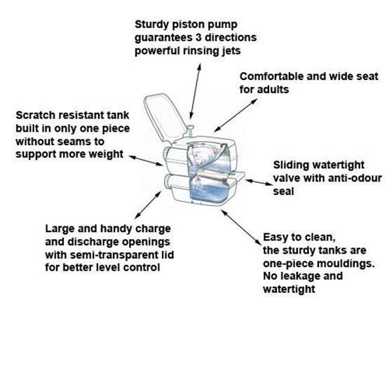 Fiamma Bi-Pot 30 Portable Toilet image 6